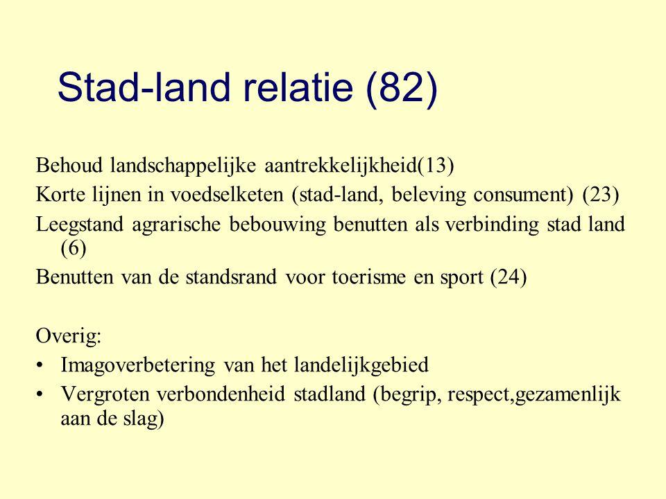 Stad-land relatie (82) Behoud landschappelijke aantrekkelijkheid(13) Korte lijnen in voedselketen (stad-land, beleving consument) (23) Leegstand agrar