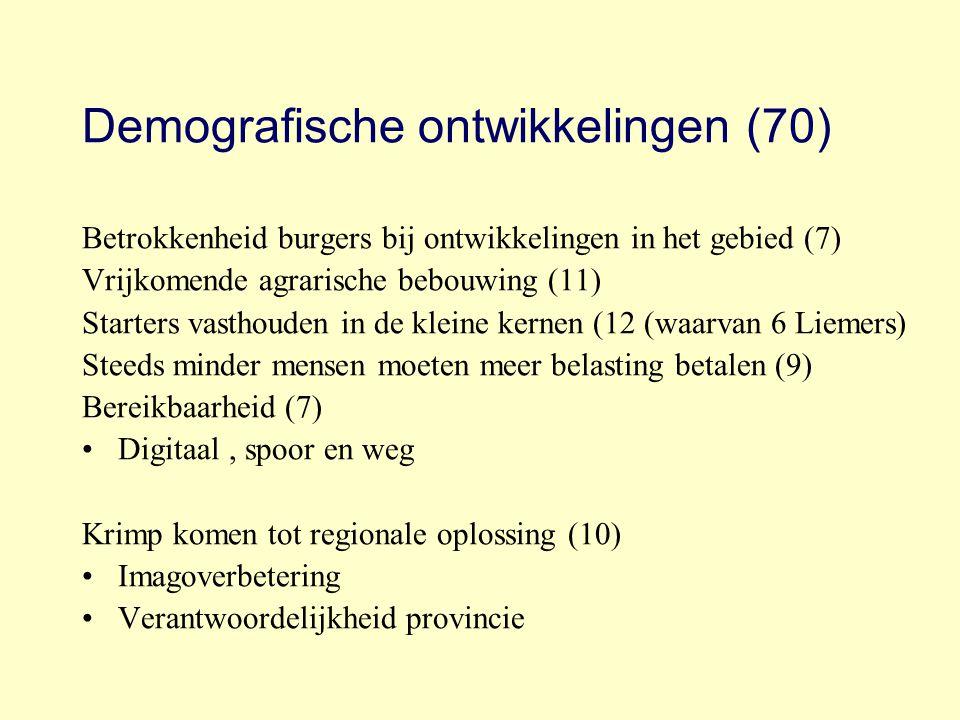 Demografische ontwikkelingen (70) Betrokkenheid burgers bij ontwikkelingen in het gebied (7) Vrijkomende agrarische bebouwing (11) Starters vasthouden