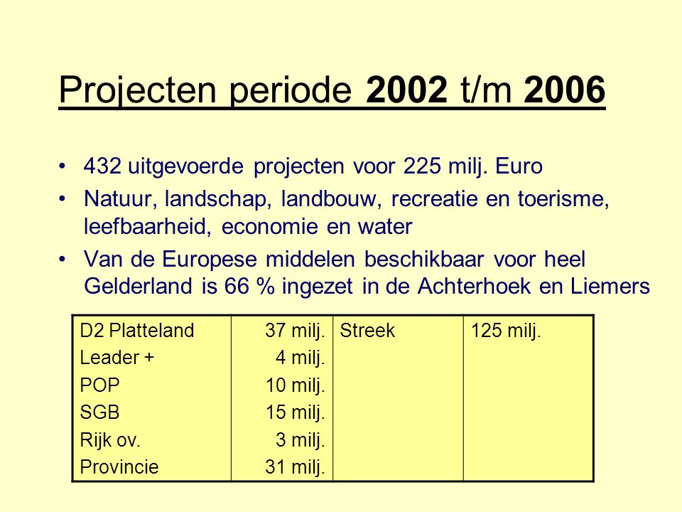 Projecten periode 2002 t/m 2006 432 uitgevoerde projecten voor 225 milj. Euro Natuur, landschap, landbouw, recreatie en toerisme, leefbaarheid, econom