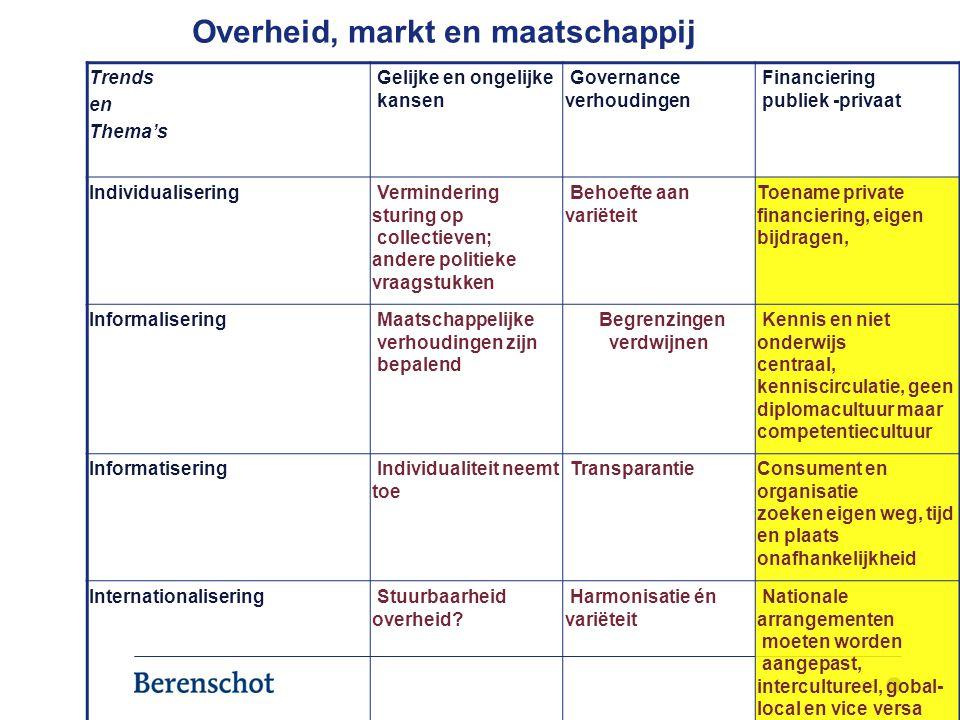 26 Overheid, markt en maatschappij Trends en Thema's Gelijke en ongelijke kansen Governance verhoudingen Financiering publiek -privaat Individualiseri