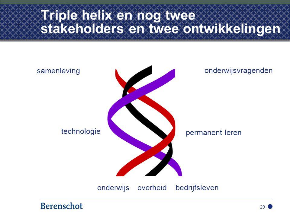 Triple helix en nog twee stakeholders en twee ontwikkelingen 29 onderwijsoverheidbedrijfsleven samenleving onderwijsvragenden technologie permanent le