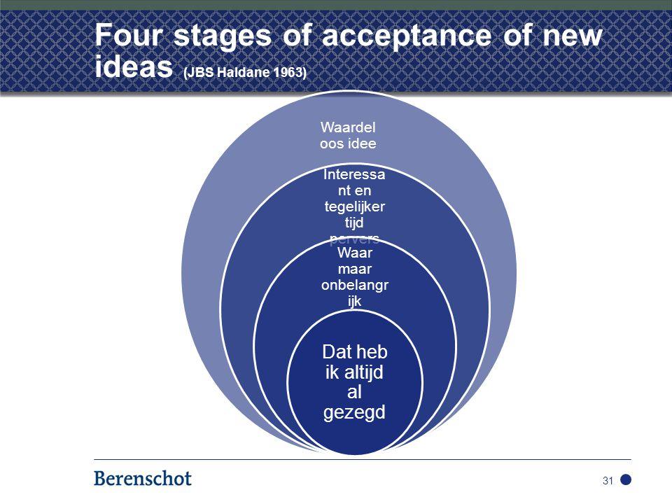 Four stages of acceptance of new ideas (JBS Haldane 1963) 31 Waardel oos idee Interessa nt en tegelijker tijd pervers Waar maar onbelangr ijk Dat heb