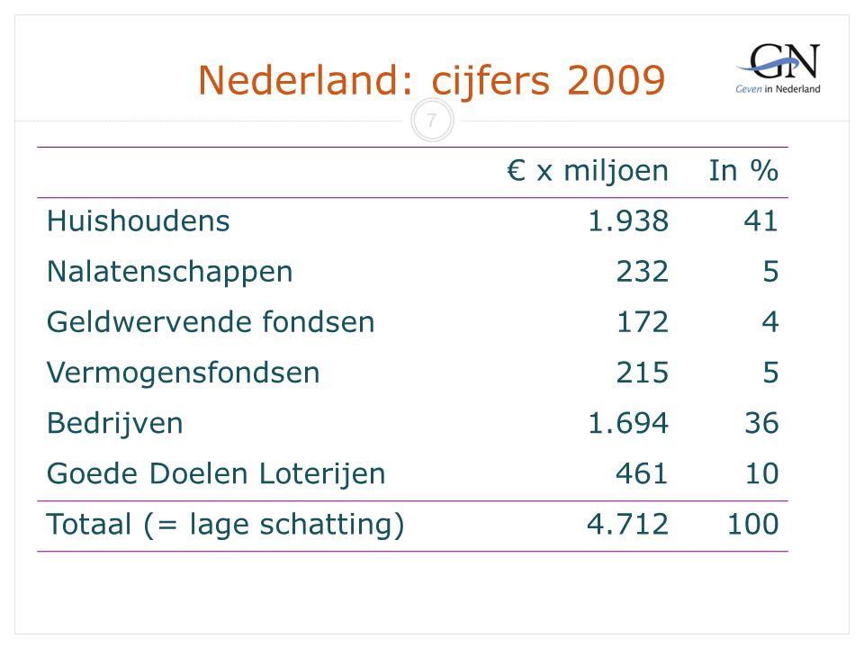 Nederland: cijfers 2009 € x miljoenIn % Huishoudens1.93841 Nalatenschappen2325 Geldwervende fondsen1724 Vermogensfondsen2155 Bedrijven1.69436 Goede Do