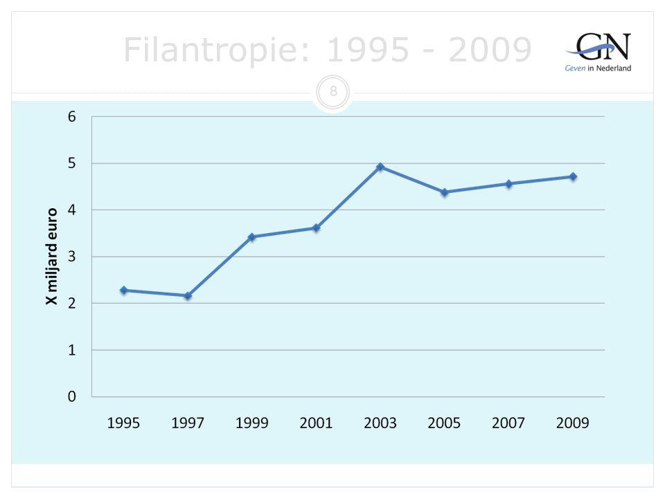 Filantropie: 1995 - 2009 Provisus 30 11 2012 8