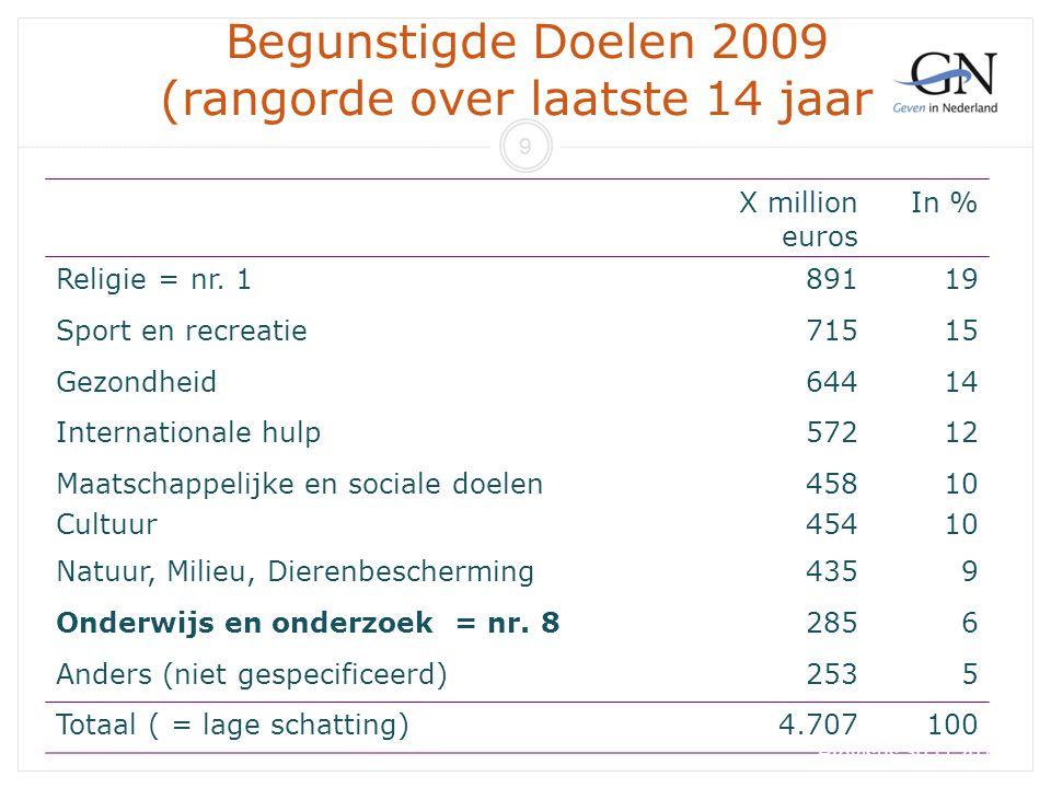 Begunstigde Doelen 2009 (rangorde over laatste 14 jaar) X million euros In % Religie = nr. 189119 Sport en recreatie71515 Gezondheid64414 Internationa