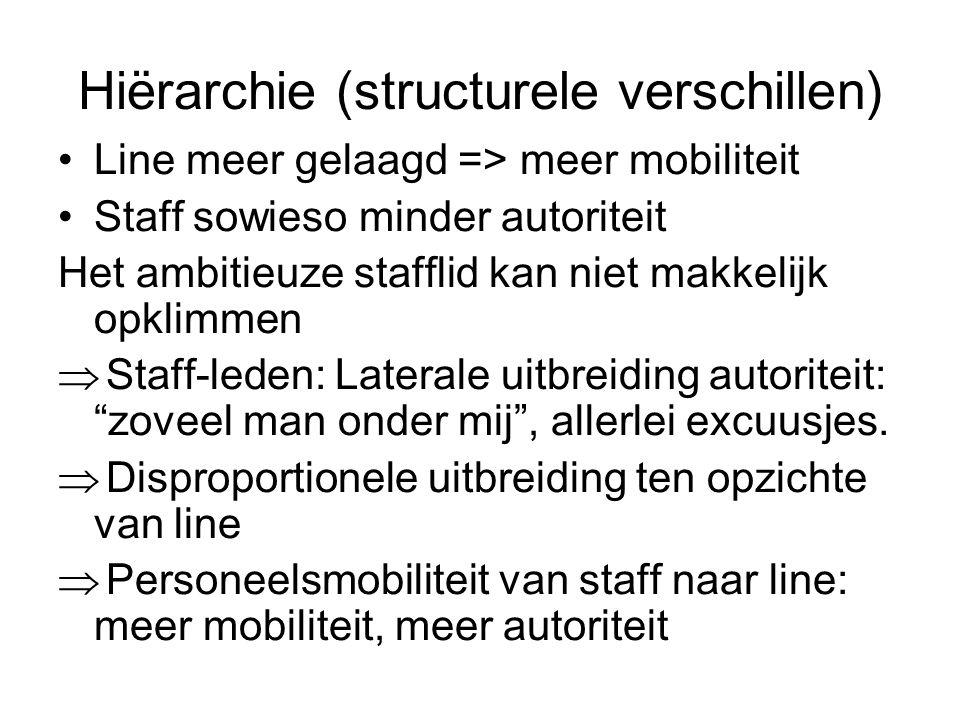 Hiërarchie (structurele verschillen) Line meer gelaagd => meer mobiliteit Staff sowieso minder autoriteit Het ambitieuze stafflid kan niet makkelijk opklimmen  Staff-leden: Laterale uitbreiding autoriteit: zoveel man onder mij , allerlei excuusjes.