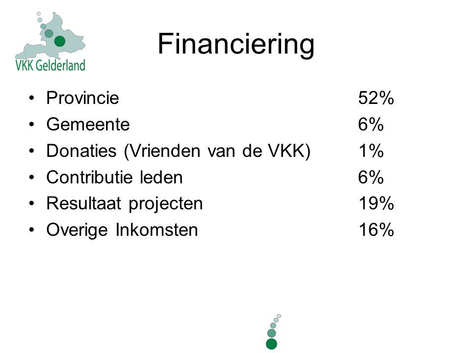 Financiering Provincie 52% Gemeente 6% Donaties (Vrienden van de VKK) 1% Contributie leden 6% Resultaat projecten 19% Overige Inkomsten 16%