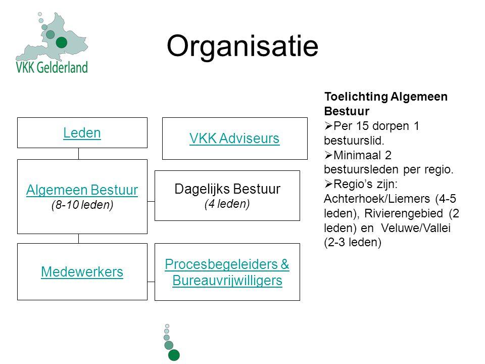 Organisatie Toelichting Algemeen Bestuur  Per 15 dorpen 1 bestuurslid.  Minimaal 2 bestuursleden per regio.  Regio's zijn: Achterhoek/Liemers (4-5