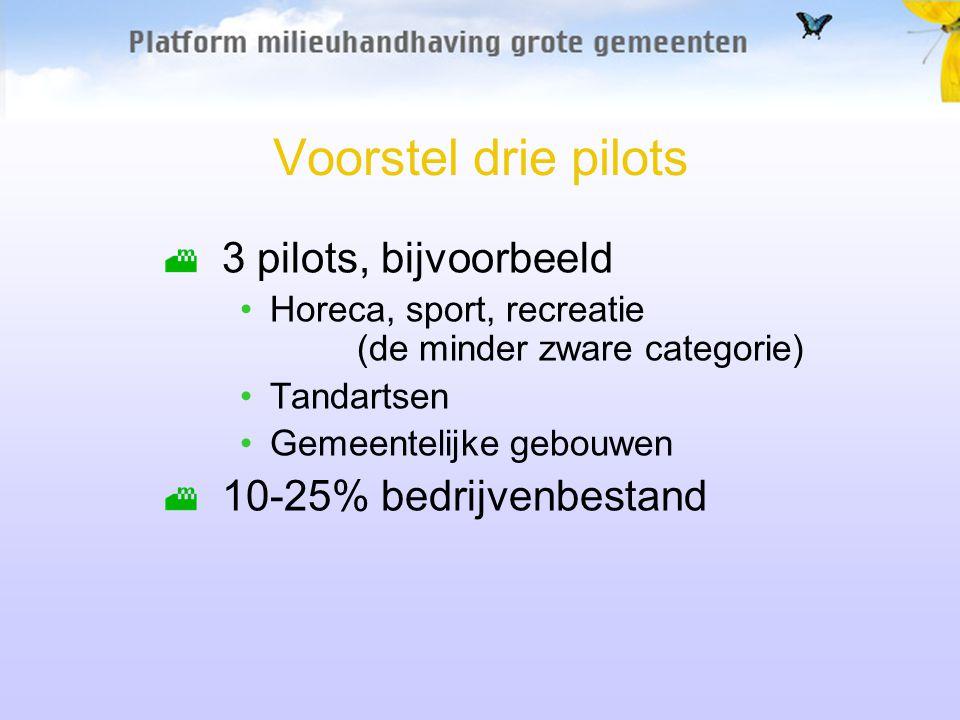 Voorstel drie pilots 3 pilots, bijvoorbeeld Horeca, sport, recreatie (de minder zware categorie) Tandartsen Gemeentelijke gebouwen 10-25% bedrijvenbestand
