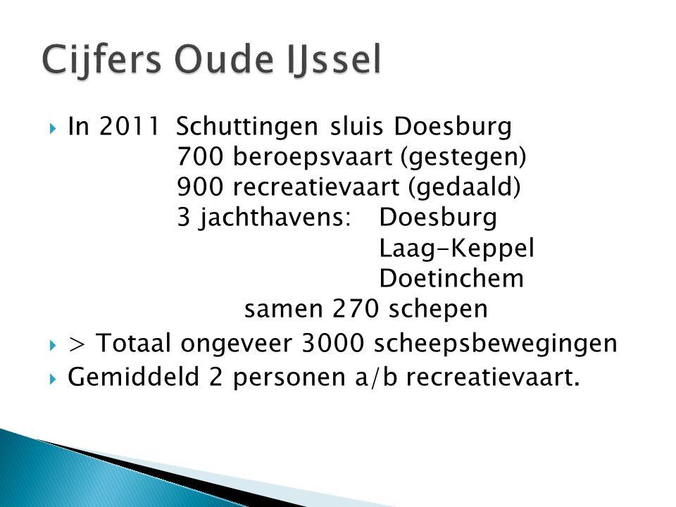  In 2011 Schuttingen sluis Doesburg 700 beroepsvaart (gestegen) 900 recreatievaart (gedaald) 3 jachthavens: Doesburg Laag-Keppel Doetinchem samen 270 schepen  > Totaal ongeveer 3000 scheepsbewegingen  Gemiddeld 2 personen a/b recreatievaart.