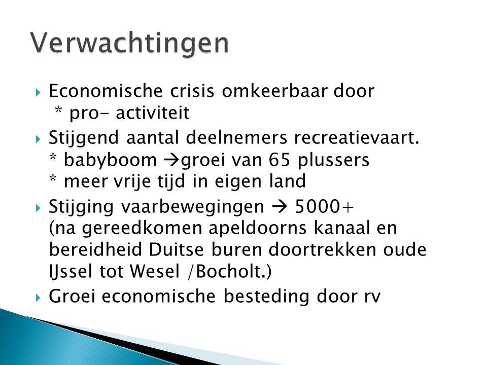  Economische crisis omkeerbaar door * pro- activiteit  Stijgend aantal deelnemers recreatievaart.