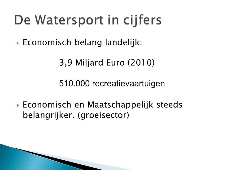  Economisch belang landelijk: 3,9 Miljard Euro (2010) 510.000 recreatievaartuigen  Economisch en Maatschappelijk steeds belangrijker.