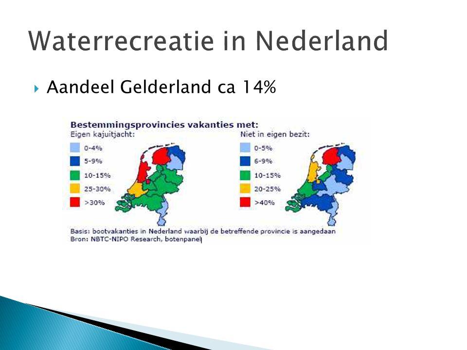  Aandeel Gelderland ca 14%