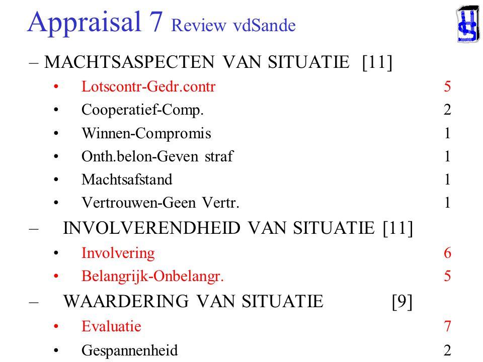 Appraisal 6 Review vdSande NORMERING IN SITUATIE [24] Zakelijk-Emotioneel 5 Formeel-Informeel 4 Gepland-Spontaan 4 Structuur-Onzekerheid 2 Waarsch-Onw