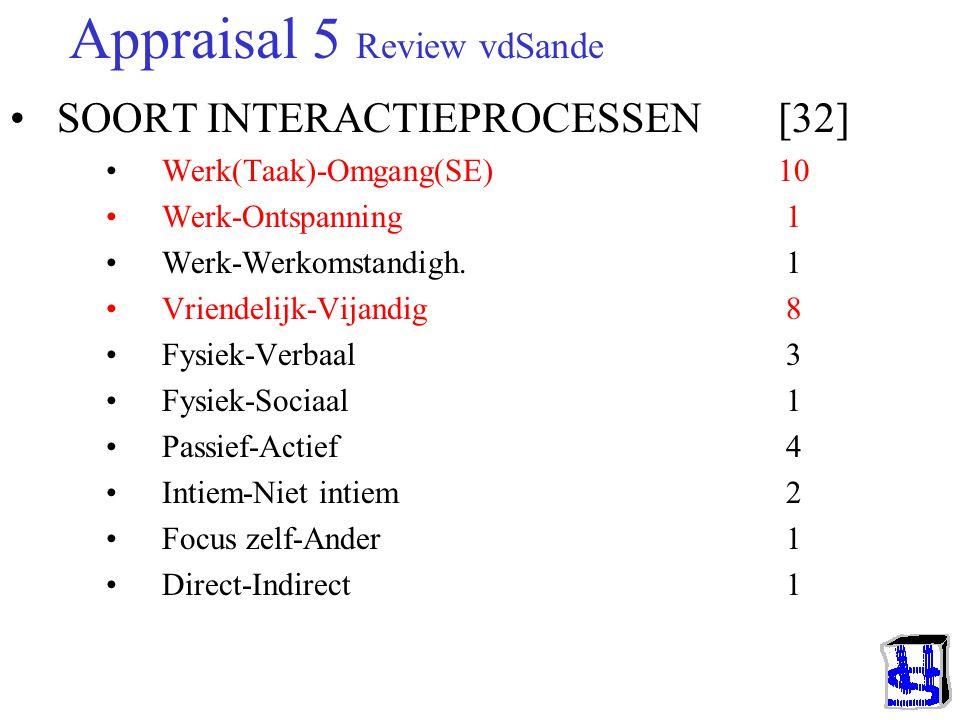 Appraisal 4 Inhoudelijke systemen Frijda (1986): –Kerncomponenten (spreekt het me aan? {Pr.App.}) Objectiviteit, Relevantie, Realiteitsniveau, Moeilij