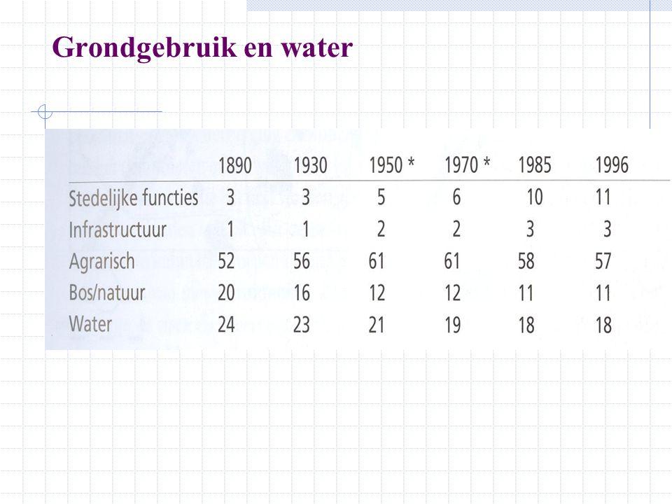 Grondgebruik en water 18901996 Stedelijke functies Infrastructuur Agrarisch Bos/natuur Water