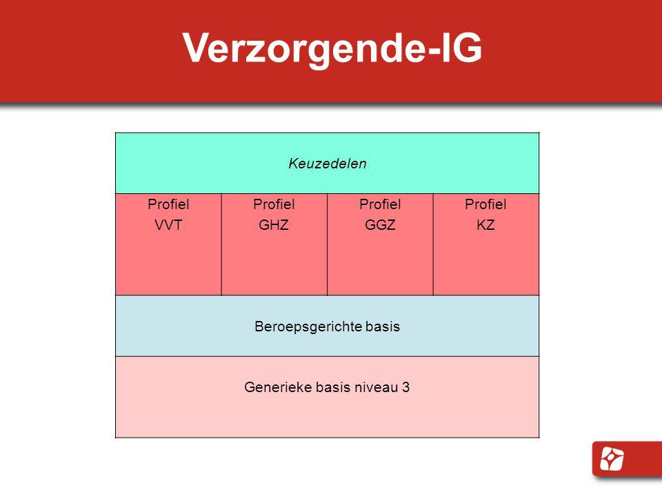 Verzorgende-IG Keuzedelen Profiel VVT Profiel GHZ Profiel GGZ Profiel KZ Beroepsgerichte basis Generieke basis niveau 3