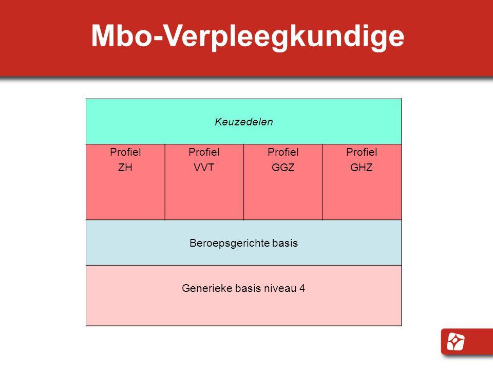 Mbo-Verpleegkundige Keuzedelen Profiel ZH Profiel VVT Profiel GGZ Profiel GHZ Beroepsgerichte basis Generieke basis niveau 4