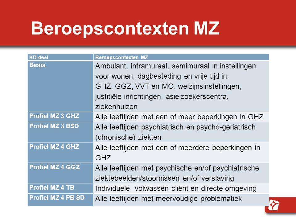 Beroepscontexten MZ KD-deelBeroepscontexten MZ Basis Ambulant, intramuraal, semimuraal in instellingen voor wonen, dagbesteding en vrije tijd in: GHZ,
