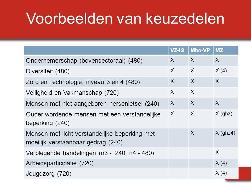 Voorbeelden van keuzedelen VZ-IGMbo-VPMZ Ondernemerschap (bovensectoraal) (480) XXX Diversiteit (480) XXX (4) Zorg en Technologie, niveau 3 en 4 (480)