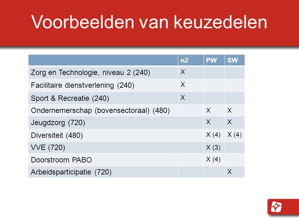 Voorbeelden van keuzedelen n2PWSW Zorg en Technologie, niveau 2 (240) X Facilitaire dienstverlening (240) X Sport & Recreatie (240) X Ondernemerschap
