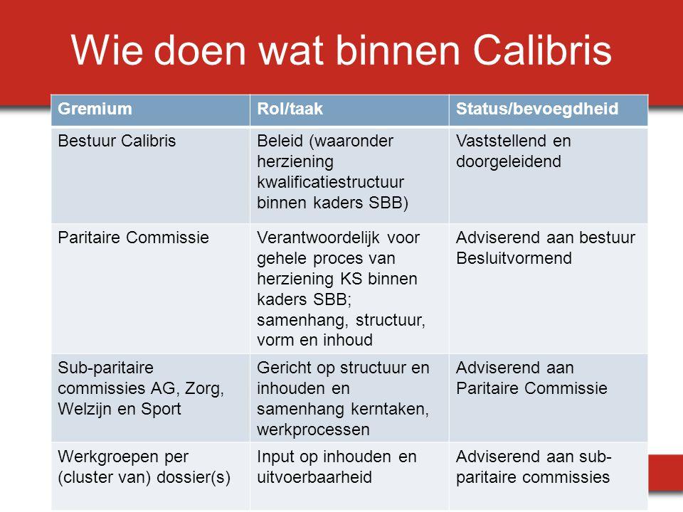 Wie doen wat binnen Calibris GremiumRol/taakStatus/bevoegdheid Bestuur CalibrisBeleid (waaronder herziening kwalificatiestructuur binnen kaders SBB) V