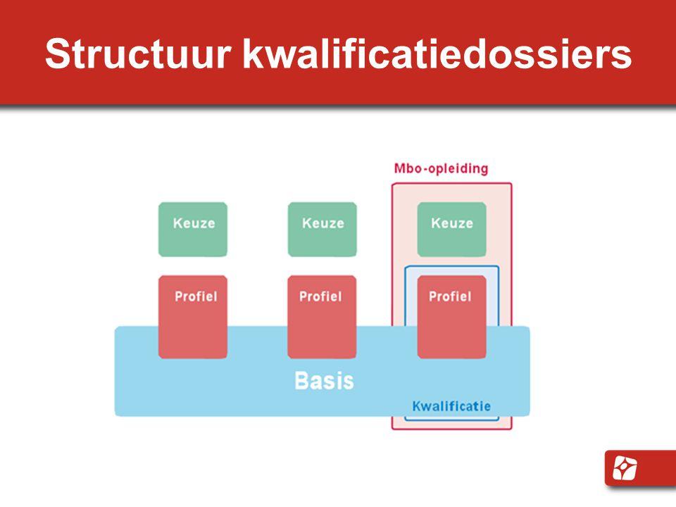 Structuur kwalificatiedossiers