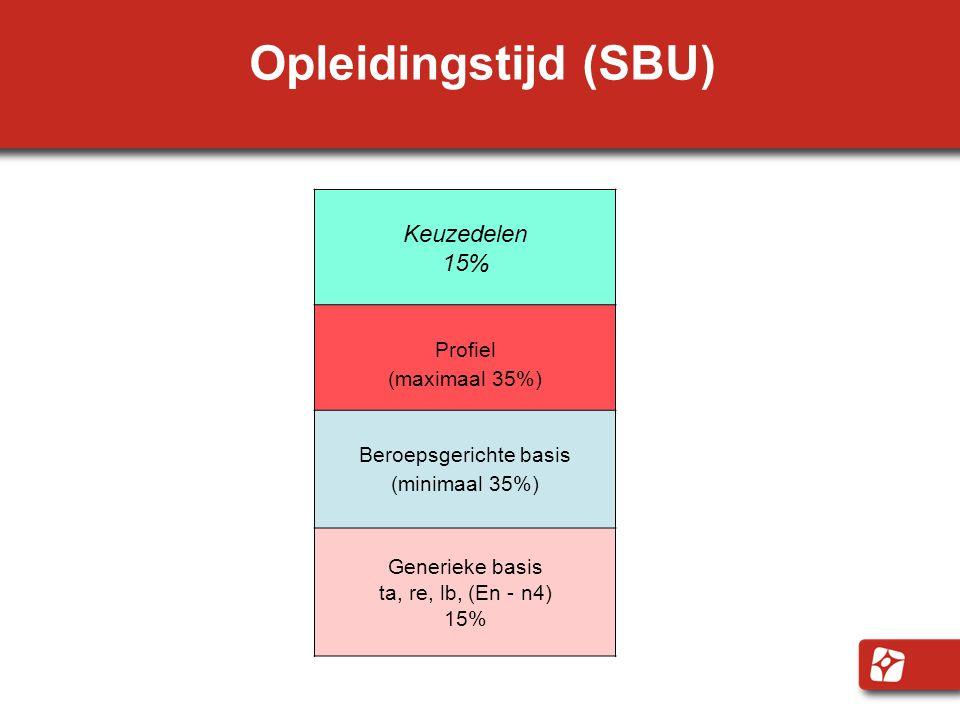 Opleidingstijd (SBU) Keuzedelen 15% Profiel (maximaal 35%) Beroepsgerichte basis (minimaal 35%) Generieke basis ta, re, lb, (En - n4) 15%