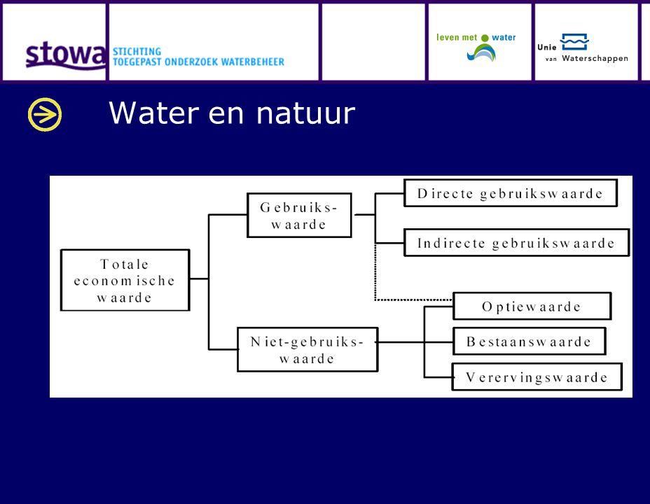 Water en natuur