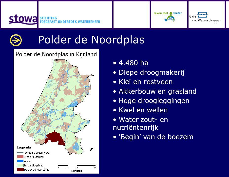 Polder de Noordplas 4.480 ha Diepe droogmakerij Klei en restveen Akkerbouw en grasland Hoge droogleggingen Kwel en wellen Water zout- en nutriëntenrij