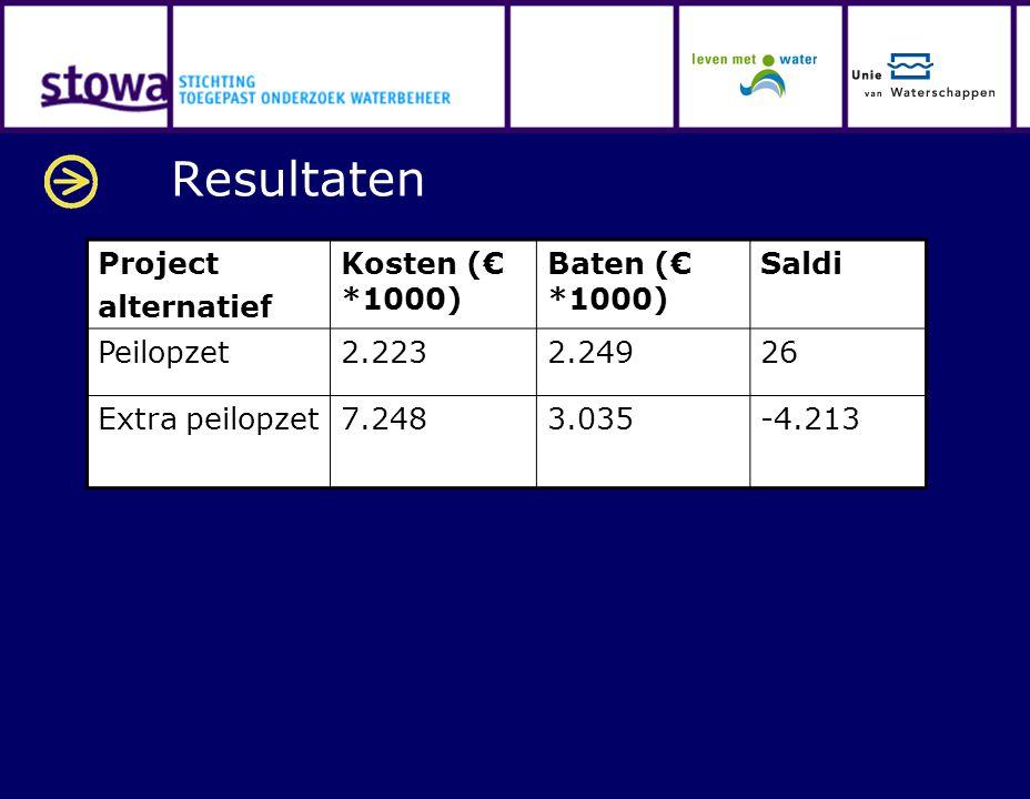 Resultaten Project alternatief Kosten (€ *1000) Baten (€ *1000) Saldi Peilopzet2.2232.24926 Extra peilopzet7.2483.035-4.213
