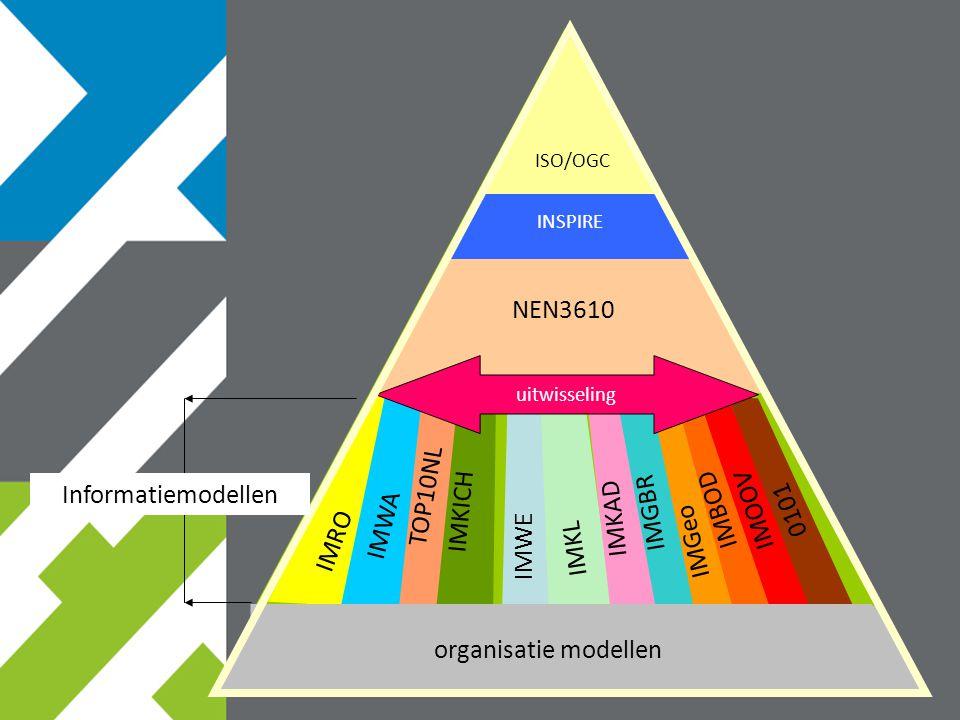 NEN3610 organisatie modellen IMRO IMWA IMWE IMKL IMKAD IMGBR IMGeo IMBOD IMOOV 0101 IMKICH TOP10NL ISO/OGC uitwisseling INSPIRE Informatiemodellen