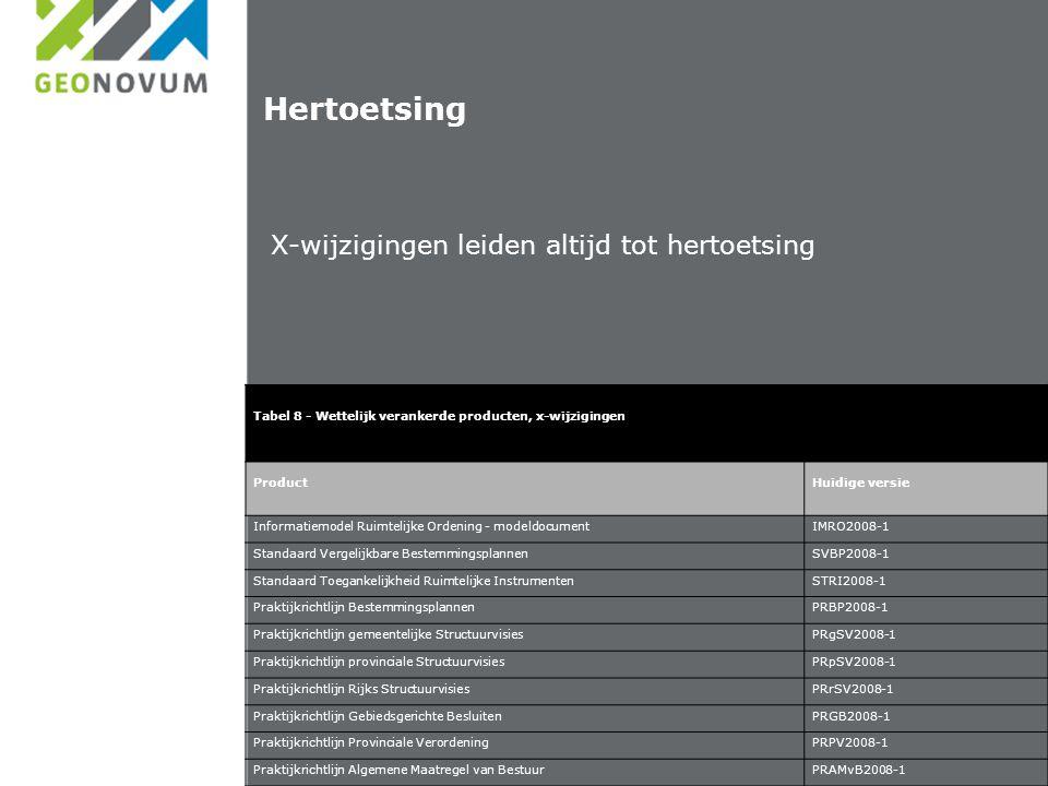 Hertoetsing X-wijzigingen leiden altijd tot hertoetsing Tabel 8 - Wettelijk verankerde producten, x-wijzigingen ProductHuidige versie Informatiemodel Ruimtelijke Ordening - modeldocumentIMRO2008-1 Standaard Vergelijkbare BestemmingsplannenSVBP2008-1 Standaard Toegankelijkheid Ruimtelijke InstrumentenSTRI2008-1 Praktijkrichtlijn BestemmingsplannenPRBP2008-1 Praktijkrichtlijn gemeentelijke StructuurvisiesPRgSV2008-1 Praktijkrichtlijn provinciale StructuurvisiesPRpSV2008-1 Praktijkrichtlijn Rijks StructuurvisiesPRrSV2008-1 Praktijkrichtlijn Gebiedsgerichte BesluitenPRGB2008-1 Praktijkrichtlijn Provinciale VerordeningPRPV2008-1 Praktijkrichtlijn Algemene Maatregel van BestuurPRAMvB2008-1