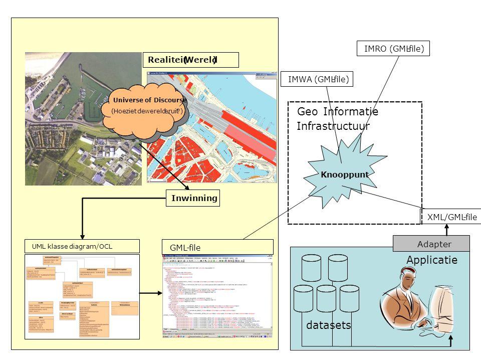 IMRO (GML-file) IMWA (GML-file) Knooppunt GeoInformatie Infrastructuur Applicatie Adapter datasets XML/GML-file Realiteit(Wereld) UMLklassediagram/OCL GML-file Inwinning Universe of Discourse (Hoezietdewerelderuit?)