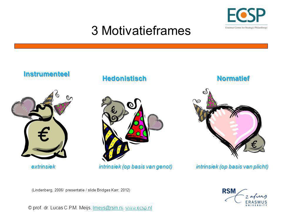 © prof. dr. Lucas C.P.M. Meijs, lmeys@rsm.nl. www.ecsp.nllmeys@rsm.nlwww.ecsp.nl Instrumenteel € extrinsiek €Hedonistisch intrinsiek (op basis van gen