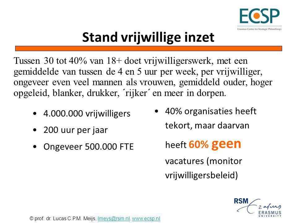 © prof. dr. Lucas C.P.M. Meijs, lmeys@rsm.nl. www.ecsp.nllmeys@rsm.nlwww.ecsp.nl Stand vrijwillige inzet 4.000.000 vrijwilligers 200 uur per jaar Onge