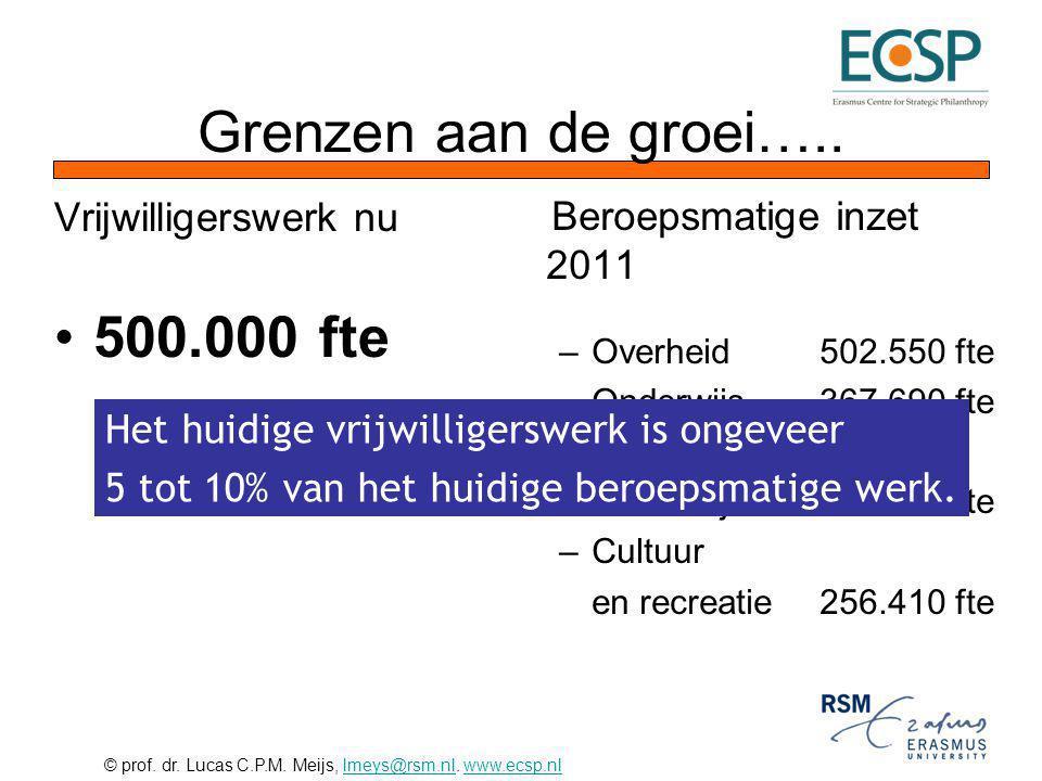 © prof. dr. Lucas C.P.M. Meijs, lmeys@rsm.nl. www.ecsp.nllmeys@rsm.nlwww.ecsp.nl Vrijwilligerswerk nu 500.000 fte Beroepsmatige inzet 2011 –Overheid50