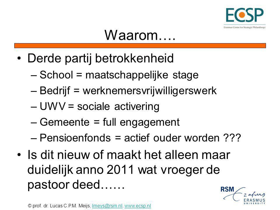 © prof. dr. Lucas C.P.M. Meijs, lmeys@rsm.nl. www.ecsp.nllmeys@rsm.nlwww.ecsp.nl Waarom…. Derde partij betrokkenheid –School = maatschappelijke stage