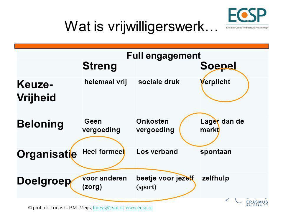 © prof. dr. Lucas C.P.M. Meijs, lmeys@rsm.nl. www.ecsp.nllmeys@rsm.nlwww.ecsp.nl Wat is vrijwilligerswerk… Streng Soepel Keuze- Vrijheid helemaal vrij
