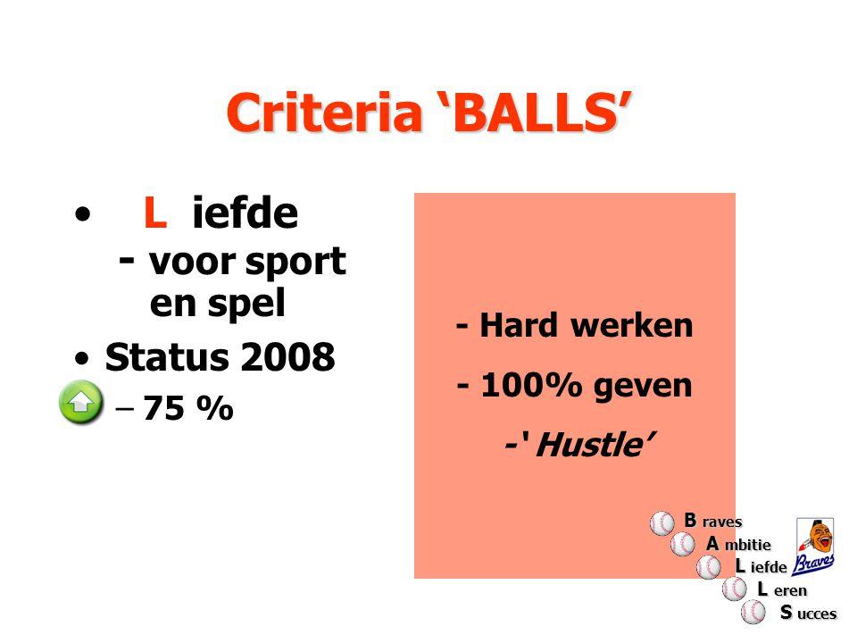 Criteria 'BALLS' - Hard werken - 100% geven -' Hustle' L iefde - voor sport en spel Status 2008 –75 % B raves A mbitie A mbitie L iefde L iefde L eren L eren S ucces S ucces