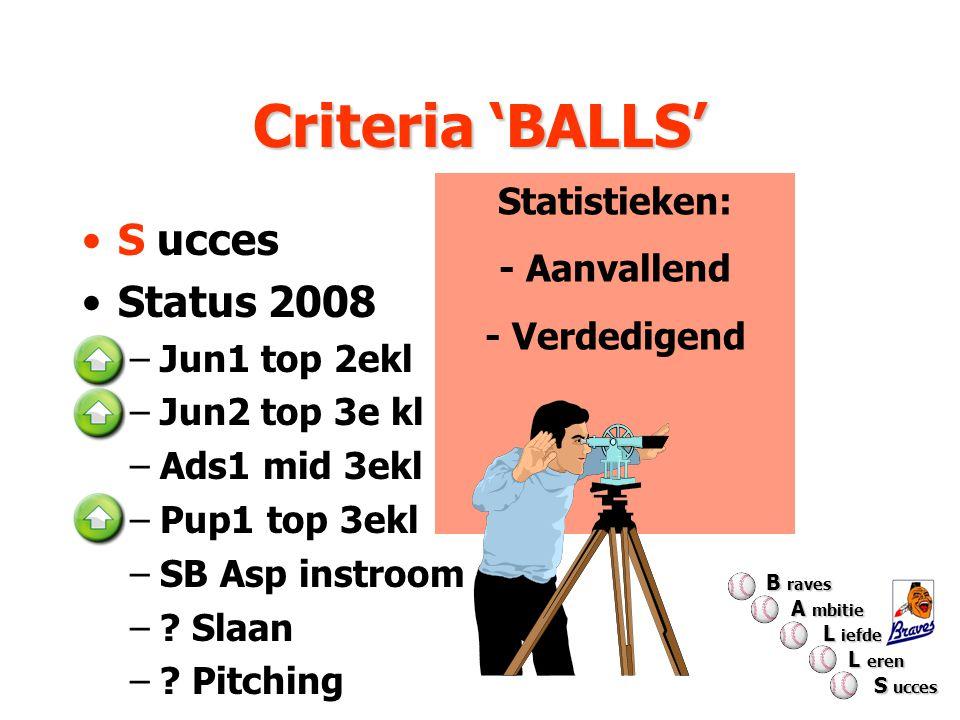Criteria 'BALLS' Statistieken: - Aanvallend - Verdedigend S ucces Status 2008 –Jun1 top 2ekl –Jun2 top 3e kl –Ads1 mid 3ekl –Pup1 top 3ekl –SB Asp ins