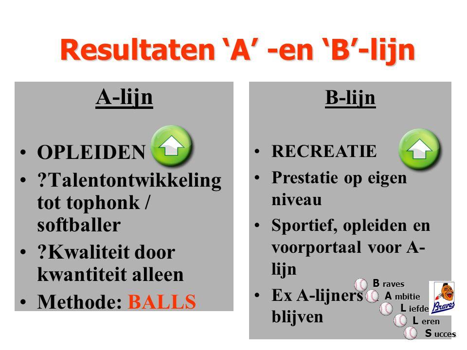 Resultaten 'A' -en 'B'-lijn A-lijn OPLEIDEN Talentontwikkeling tot tophonk / softballer Kwaliteit door kwantiteit alleen Methode: BALLS B-lijn RECREATIE Prestatie op eigen niveau Sportief, opleiden en voorportaal voor A- lijn Ex A-lijners n blijven B raves A mbitie A mbitie L iefde L iefde L eren L eren S ucces S ucces