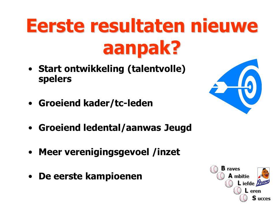 Eerste resultaten nieuwe aanpak? Start ontwikkeling (talentvolle) spelers Groeiend kader/tc-leden Groeiend ledental/aanwas Jeugd Meer verenigingsgevoe