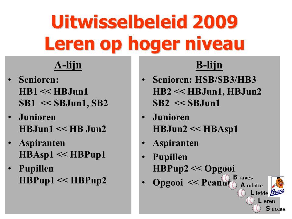 Uitwisselbeleid 2009 Leren op hoger niveau A-lijn Senioren: HB1 << HBJun1 SB1 << SBJun1, SB2 Junioren HBJun1 << HB Jun2 Aspiranten HBAsp1 << HBPup1 Pupillen HBPup1 << HBPup2 B-lijn Senioren: HSB/SB3/HB3 HB2 << HBJun1, HBJun2 SB2 << SBJun1 Junioren HBJun2 << HBAsp1 Aspiranten Pupillen HBPup2 << Opgooi Opgooi << Peanuts B raves A mbitie A mbitie L iefde L iefde L eren L eren S ucces S ucces
