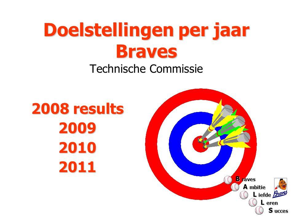 Doelstellingen per jaar Braves Doelstellingen per jaar Braves Technische Commissie 2008 results 200920102011 B raves A mbitie A mbitie L iefde L iefde L eren L eren S ucces S ucces