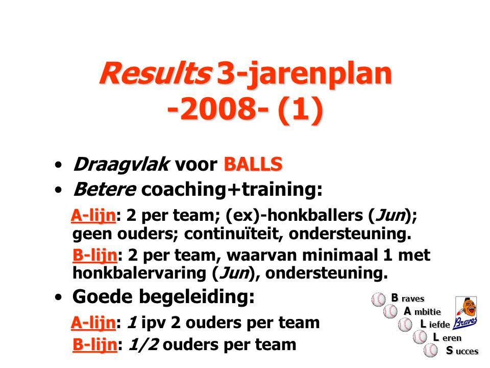 Results 3-jarenplan -2008- (1) Results 3-jarenplan -2008- (1) BALLSDraagvlak voor BALLS Betere coaching+training: A-lijn A-lijn: 2 per team; (ex)-honk