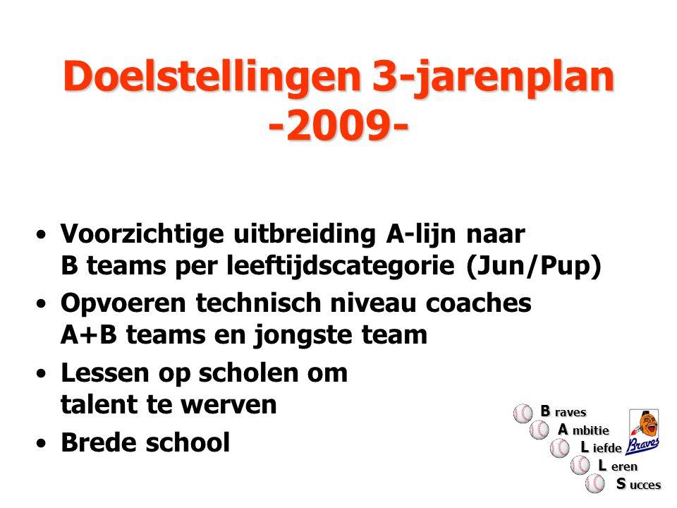 Doelstellingen 3-jarenplan -2009- Doelstellingen 3-jarenplan -2009- Voorzichtige uitbreiding A-lijn naar B teams per leeftijdscategorie (Jun/Pup) Opvo
