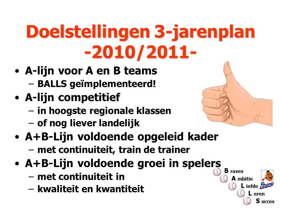 Doelstellingen 3-jarenplan -2010/2011- Doelstellingen 3-jarenplan -2010/2011- A-lijn voor A en B teams –BALLS geïmplementeerd! A-lijn competitief –in