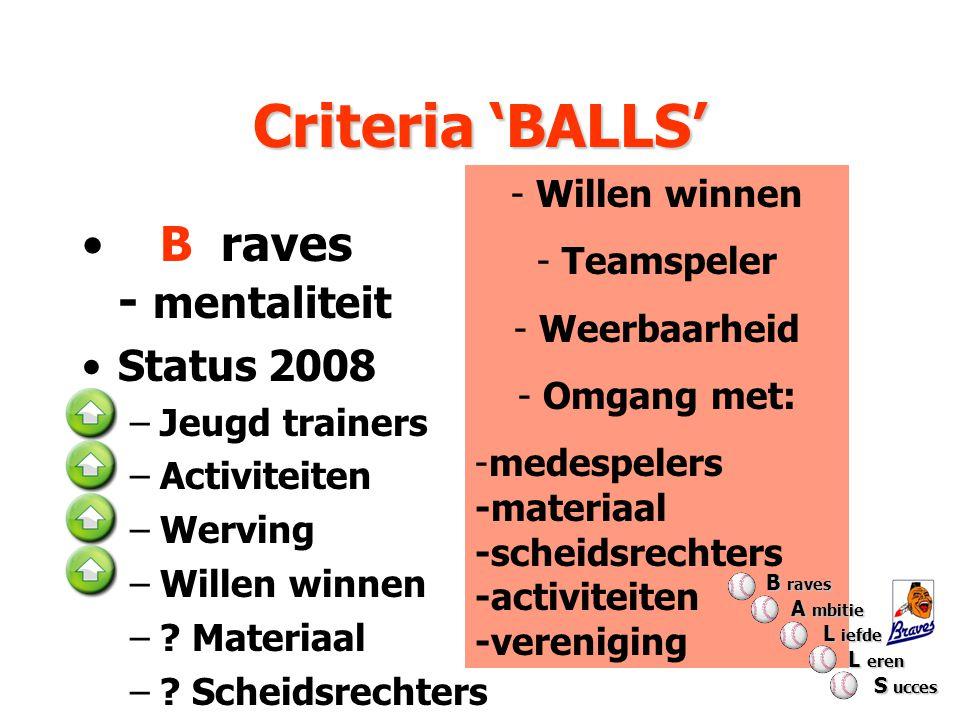 Criteria 'BALLS' - Willen winnen - Teamspeler - Weerbaarheid - Omgang met: -medespelers -materiaal -scheidsrechters -activiteiten -vereniging B raves - mentaliteit Status 2008 –Jeugd trainers –Activiteiten –Werving –Willen winnen –.