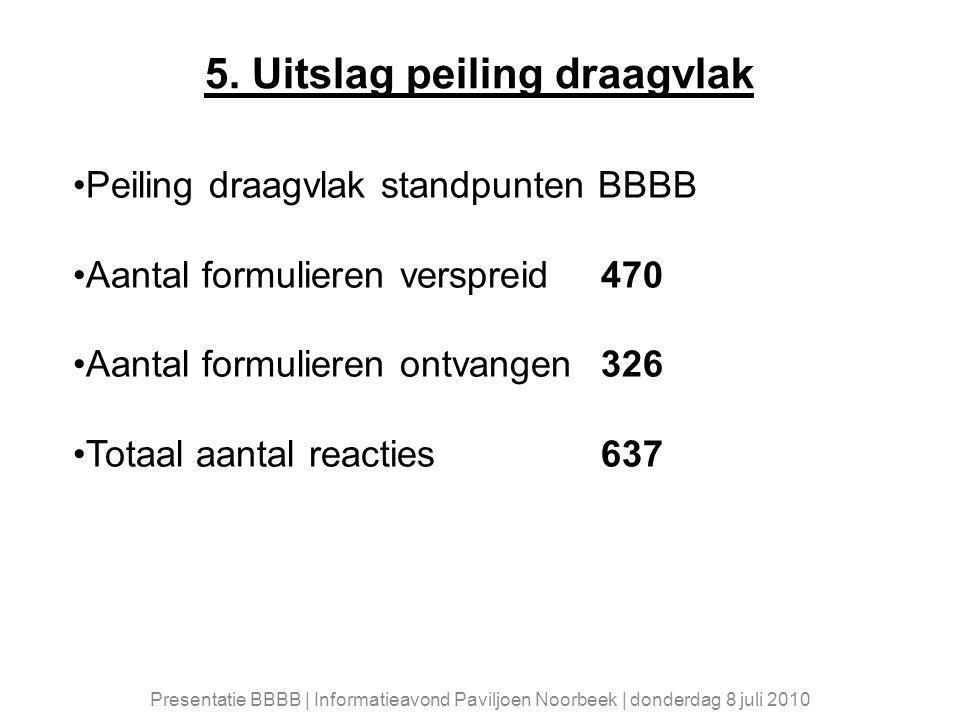 5. Uitslag peiling draagvlak Peiling draagvlak standpunten BBBB Aantal formulieren verspreid470 Aantal formulieren ontvangen326 Totaal aantal reacties